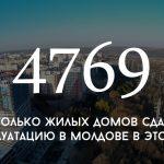 Цифра дня: столько жилых домов сдали в эксплуатацию в Молдове в этом году