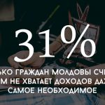 Цифра дня: сколько граждан Молдовы считает, что им не хватает доходов даже на самое необходимое