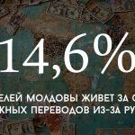 Цифра дня: сколько людей в Молдове живет за счет денежных переводов из-за рубежа