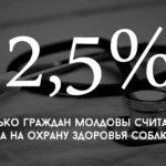Цифра дня: сколько граждан Молдовы считает, что их права на охрану здоровья соблюдаются