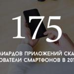 Цифра дня: сколько приложений скачали пользователи смартфонов в 2017 году