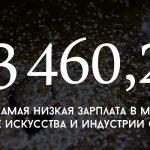 Цифра дня: размер самой низкой зарплаты в Молдове