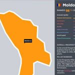 В рейтинге процветания Молдова оказалась между Кенией и Марокко