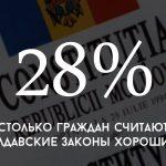 Цифра дня: сколько граждан считают молдавские законы хорошими