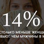 Цифра дня: на сколько женщины зарабатывают меньше, чем мужчины