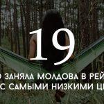 Цифра дня: какое место заняла Молдова в рейтинге стран с самыми низкими ценами