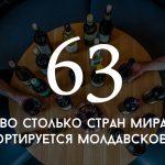 Цифра дня: во сколько стран мира экспортируется молдавское вино