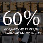 Цифра дня: Сколько молдавских граждан предпочли бы жить в ЕС