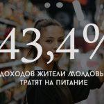 Цифра дня: Столько процентов от своих доходов жители Молдовы тратят на питание