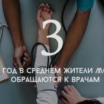 Цифра дня: Сколько раз в год жители Молдовы обращаются к врачам