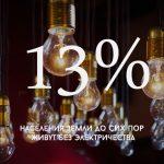 Цифра дня: Сколько людей на Земле живут без электричества