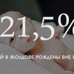 Цифра дня: Сколько детей в Молдове рождены вне брака