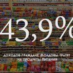 Цифра дня: Какая часть доходов граждан Молдовы приходится на продукты питания