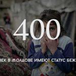 Цифра дня: Сколько человек в Молдове имеют статус беженца