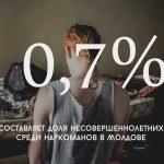 Цифра дня: Какова доля несовершеннолетних среди наркоманов в Молдове