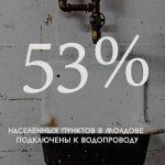 Цифра дня: Сколько населенных пунктов в Молдове подключены к водопроводу