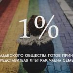 Цифра дня: Сколько процентов молдавского общества готовы принять представителя ЛГБТ как члена семьи