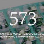 Цифра дня: Сколько случаев побочных реакций на прием медикаментов зарегистрировано в Молдове с начала 2018 года