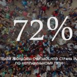 Цифра дня: Сколько жителей Молдовы считает, что страна идет по неправильному пути