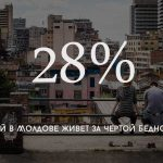 Цифра дня: Сколько детей в Молдове живет за чертой бедности
